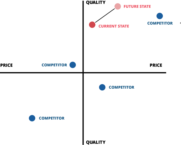 competitor position map