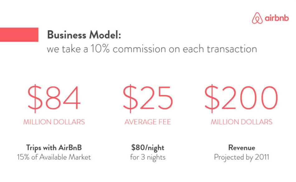 Airbnb financial section of business plan
