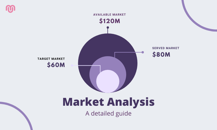 How to conduct a market analysis for a business plan?