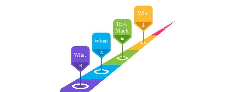Milestones What, When, How much, Who